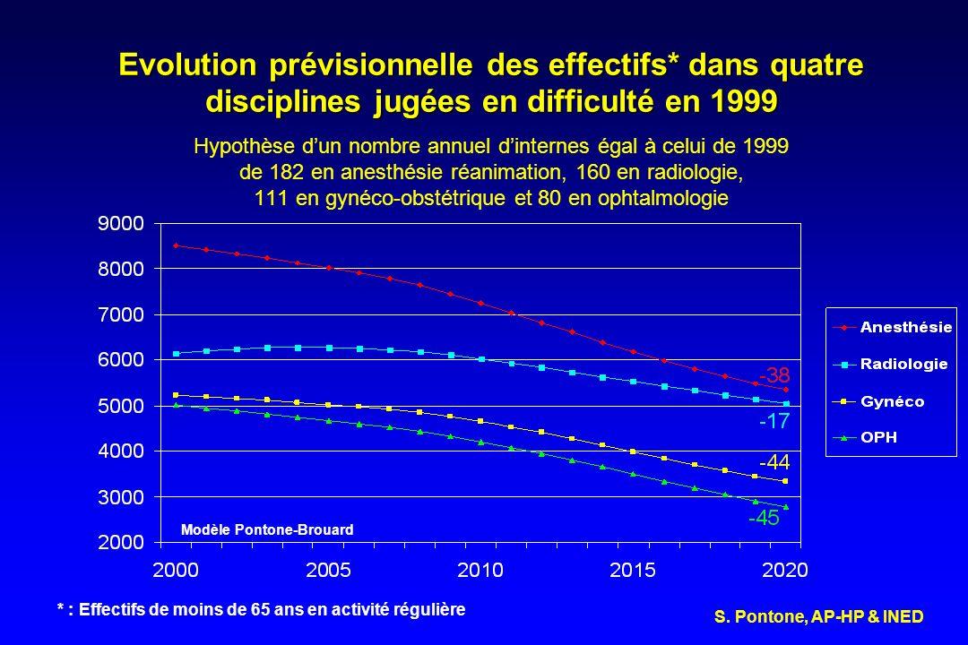 Evolution prévisionnelle des effectifs* dans quatre disciplines jugées en difficulté en 1999 Evolution prévisionnelle des effectifs* dans quatre disci