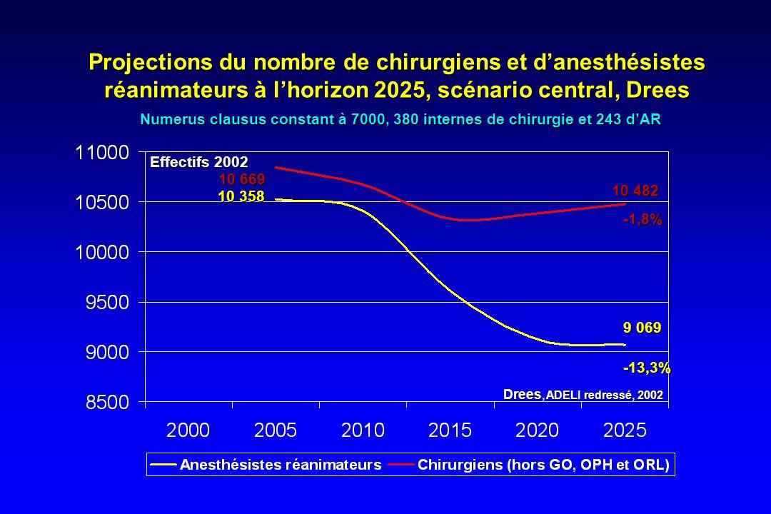 Projections du nombre de chirurgiens et danesthésistes réanimateurs à lhorizon 2025, scénario central, Drees Numerus clausus constant à 7000, 380 inte