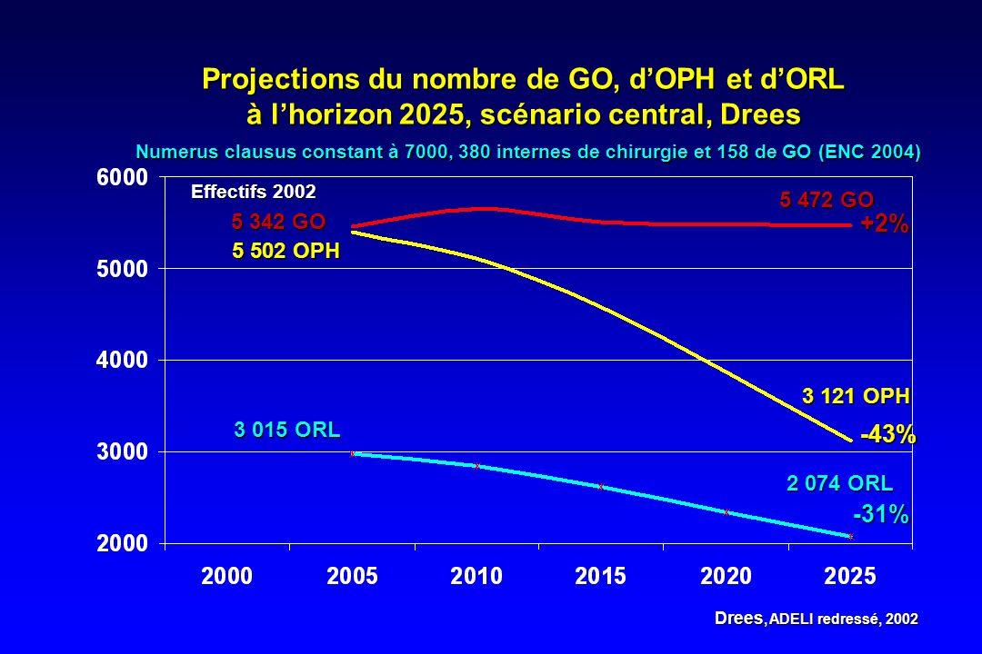 Projections du nombre de GO, dOPH et dORL à lhorizon 2025, scénario central, Drees Numerus clausus constant à 7000, 380 internes de chirurgie et 158 d
