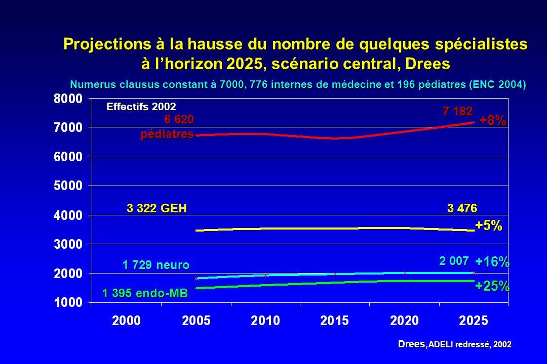 Projections à la hausse du nombre de quelques spécialistes à lhorizon 2025, scénario central, Drees Numerus clausus constant à 7000, 776 internes de m