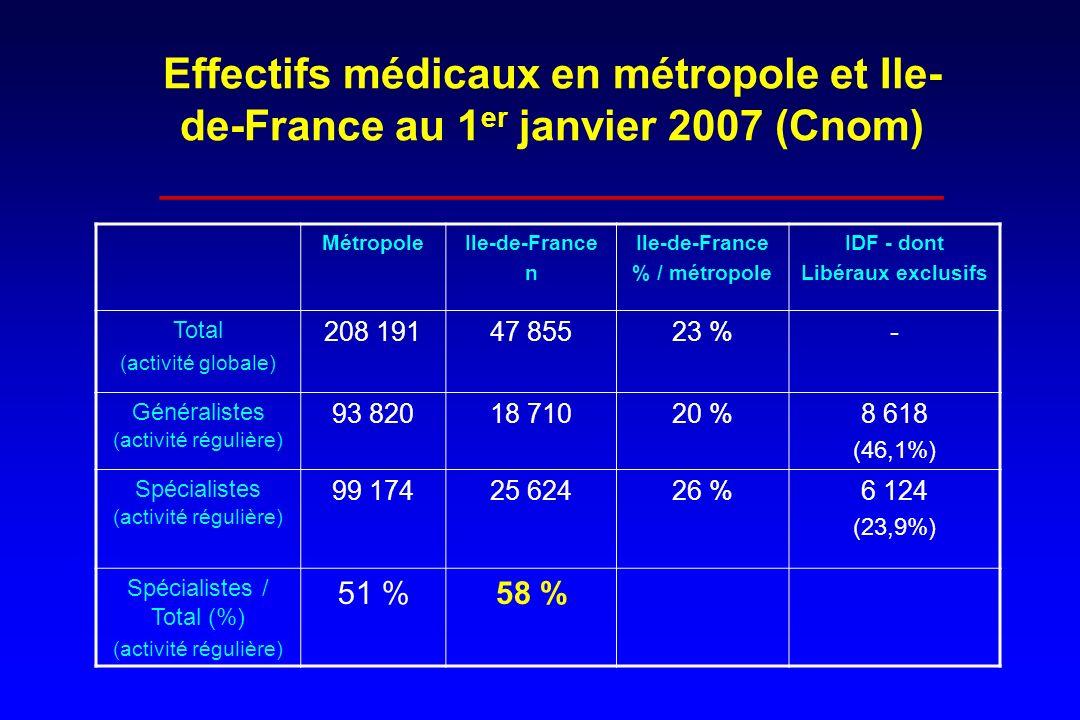 Effectifs médicaux en métropole et Ile- de-France au 1 er janvier 2007 (Cnom) _________________________________ MétropoleIle-de-France n Ile-de-France