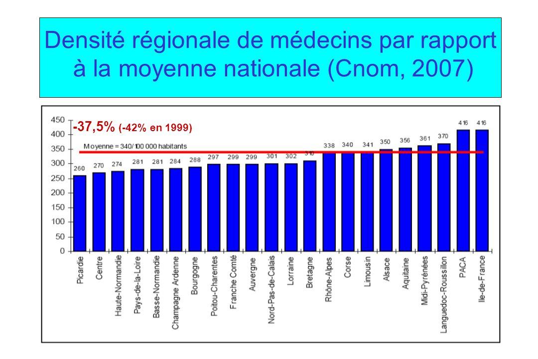 Densité régionale de médecins par rapport à la moyenne nationale (Cnom, 2007) -37,5% (-42% en 1999)