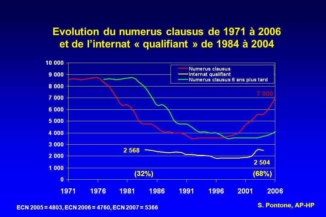 Evolution du numerus clausus de 1971 à 2006 et de linternat « qualifiant » de 1984 à 2004 2 568 2 504 7 000 (32%)(68%) S. Pontone, AP-HP ECN 2005 = 48