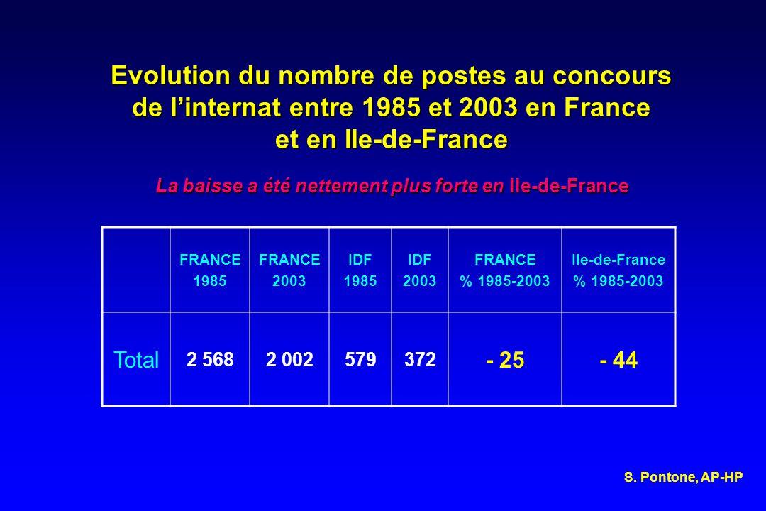 Evolution du nombre de postes au concours de linternat entre 1985 et 2003 en France et en Ile-de-France La baisse a été nettement plus forte en Ile-de