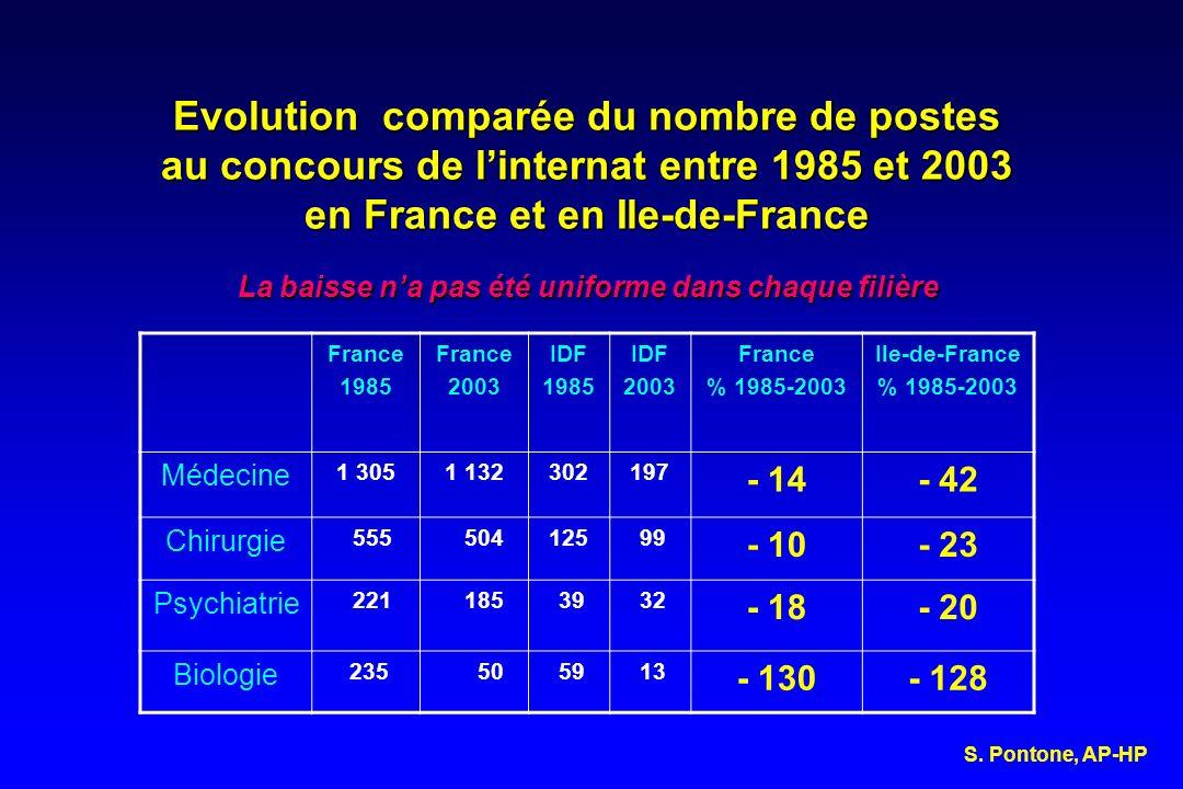 Evolution comparée du nombre de postes au concours de linternat entre 1985 et 2003 en France et en Ile-de-France La baisse na pas été uniforme dans ch