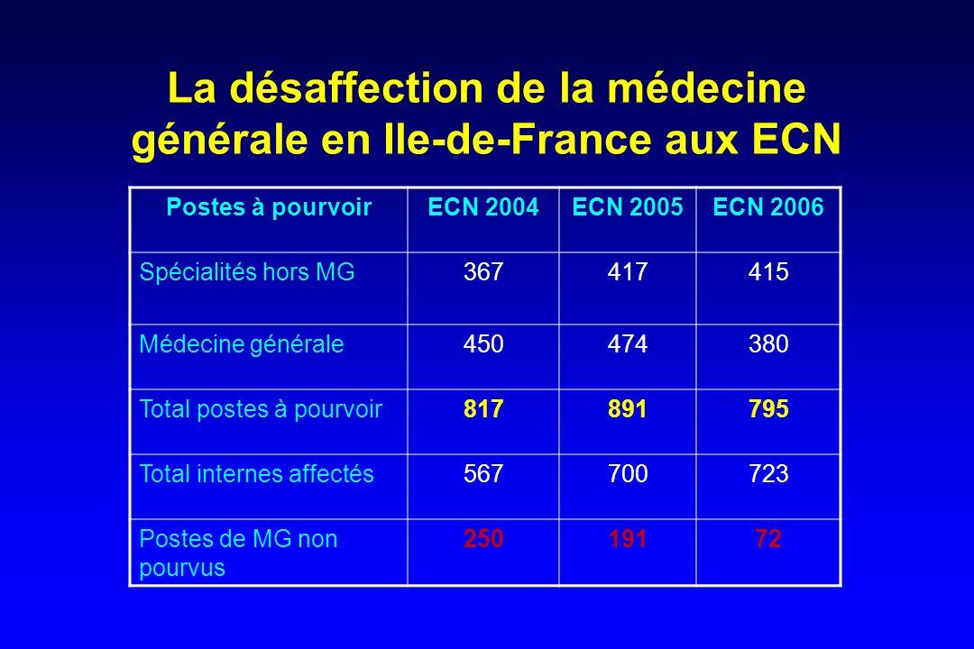 La désaffection de la médecine générale en Ile-de-France aux ECN Postes à pourvoirECN 2004ECN 2005ECN 2006 Spécialités hors MG367417415 Médecine génér