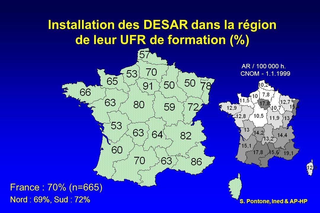 Installation des DESAR dans la région de leur UFR de formation (%) France : 70% (n=665) Nord : 69%, Sud : 72% AR / 100 000 h. CNOM - 1.1.1999 S. Ponto