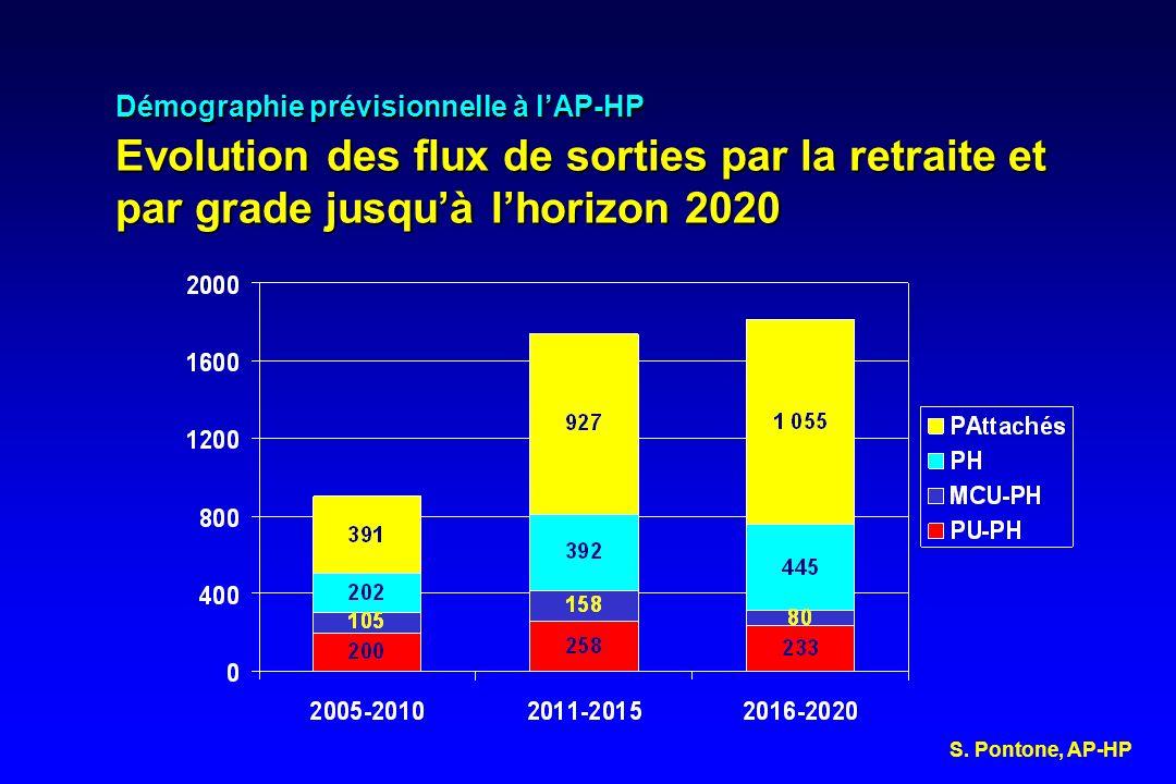 Démographie prévisionnelle à lAP-HP Evolution des flux de sorties par la retraite et par grade jusquà lhorizon 2020 S. Pontone, AP-HP