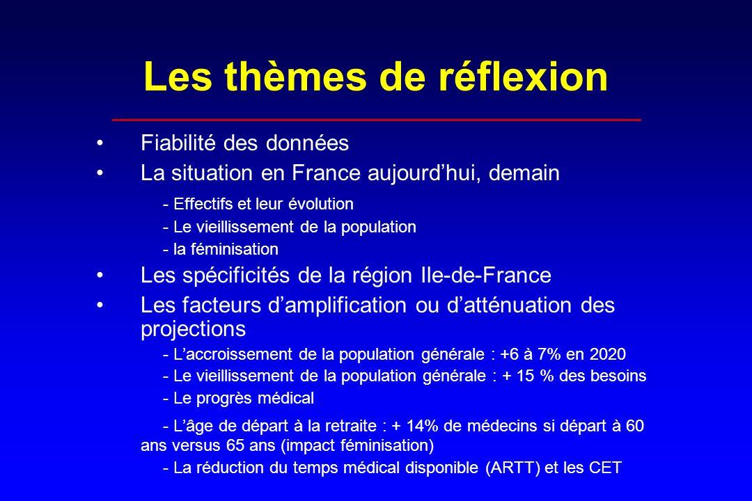 Les thèmes de réflexion ___________________________________________________ Fiabilité des données La situation en France aujourdhui, demain - Effectif