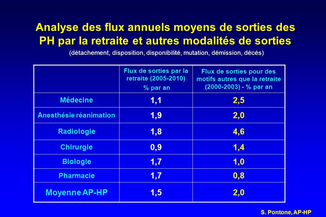 Analyse des flux annuels moyens de sorties des PH par la retraite et autres modalités de sorties Analyse des flux annuels moyens de sorties des PH par