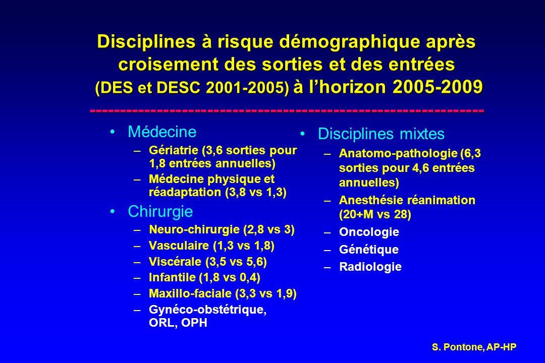 Disciplines à risque démographique après croisement des sorties et des entrées (DES et DESC 2001-2005) à lhorizon 2005-2009 --------------------------