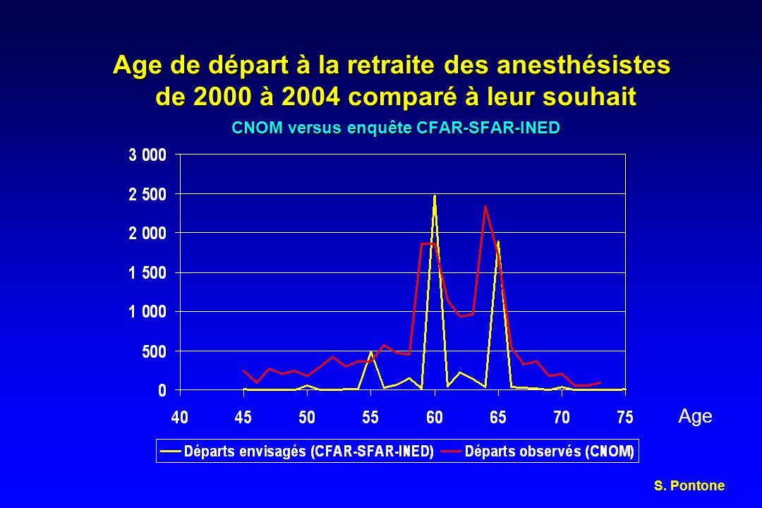 Age de départ à la retraite des anesthésistes de 2000 à 2004 comparé à leur souhait CNOM versus enquête CFAR-SFAR-INED Age S. Pontone