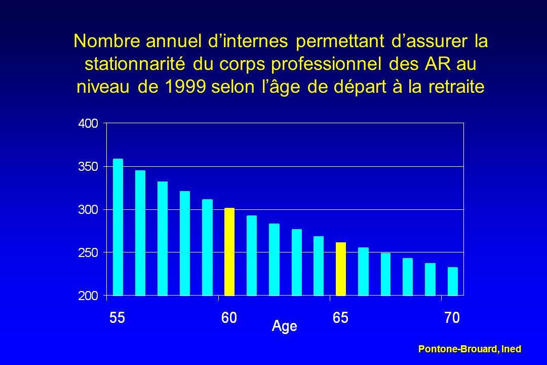 Nombre annuel dinternes permettant dassurer la stationnarité du corps professionnel des AR au niveau de 1999 selon lâge de départ à la retraite Ponton