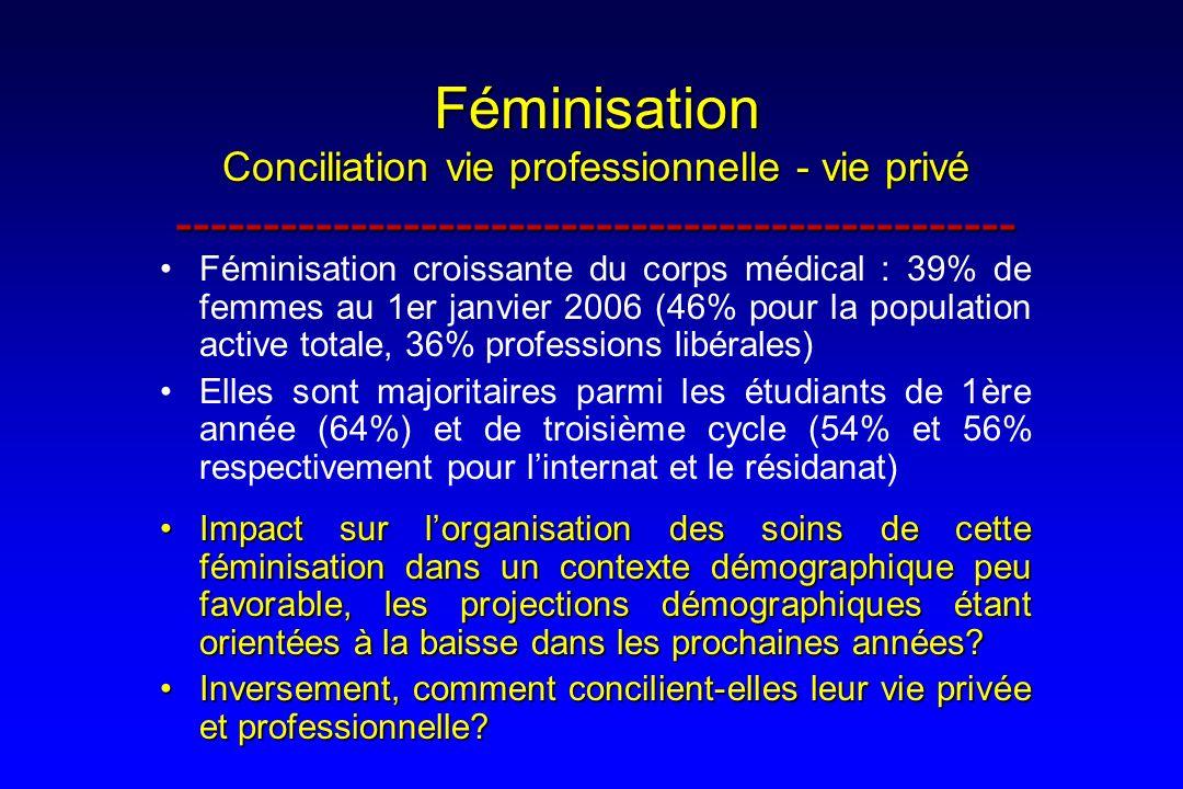 Féminisation Conciliation vie professionnelle - vie privé ------------------------------------------------ Féminisation croissante du corps médical :