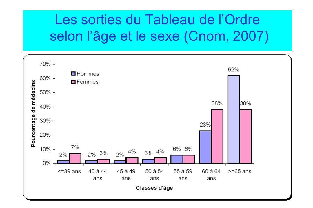 Les sorties du Tableau de lOrdre selon lâge et le sexe (Cnom, 2007)