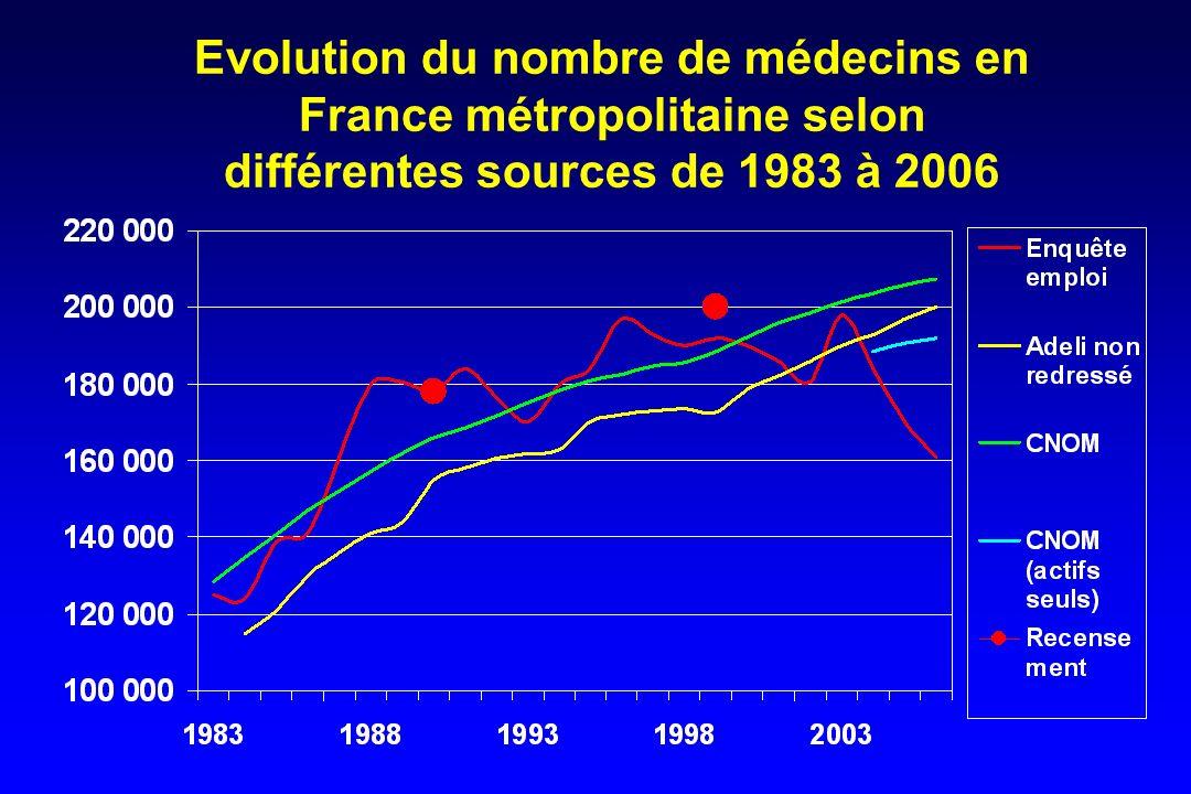 Evolution du nombre danesthésistes réanimateurs en France métropolitaine selon différentes sources de 1983 à 2006 (janvier) S.