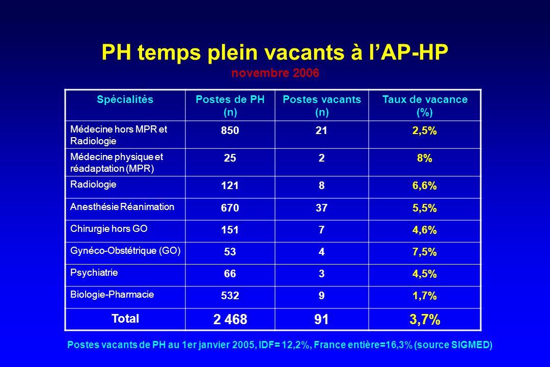 PH temps plein vacants à lAP-HP novembre 2006 SpécialitésPostes de PH (n) Postes vacants (n) Taux de vacance (%) Médecine hors MPR et Radiologie 85021
