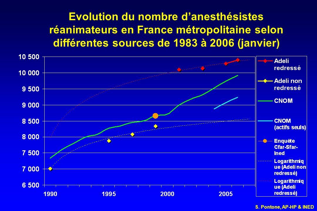 Evolution du nombre danesthésistes réanimateurs en France métropolitaine selon différentes sources de 1983 à 2006 (janvier) S. Pontone, AP-HP & INED