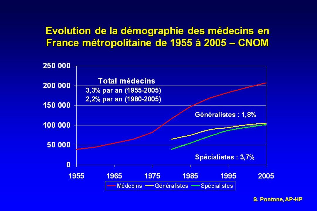 Pyramide des âges des médecins en métropole en activité globale (n = 208 191) au 1er janvier 2007 – Cnom Effectifs : 82 532 Age moyen : 47 ans % femmes : 39,6% Effectifs : 125 659 Age moyen : 50 ans HommesFemmes S.