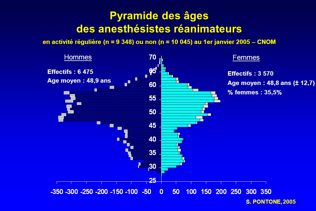 Démographie descriptive Pyramide des âges des PH danesthésie réanimation en 2004 ----------------------------------------------------------- Effectifs Vieillissement depuis 1988 -1988 : 40,7 ans -1998 : 48,0 ans - 2004 : 49,1 ans, soit 0,5 année / an S.