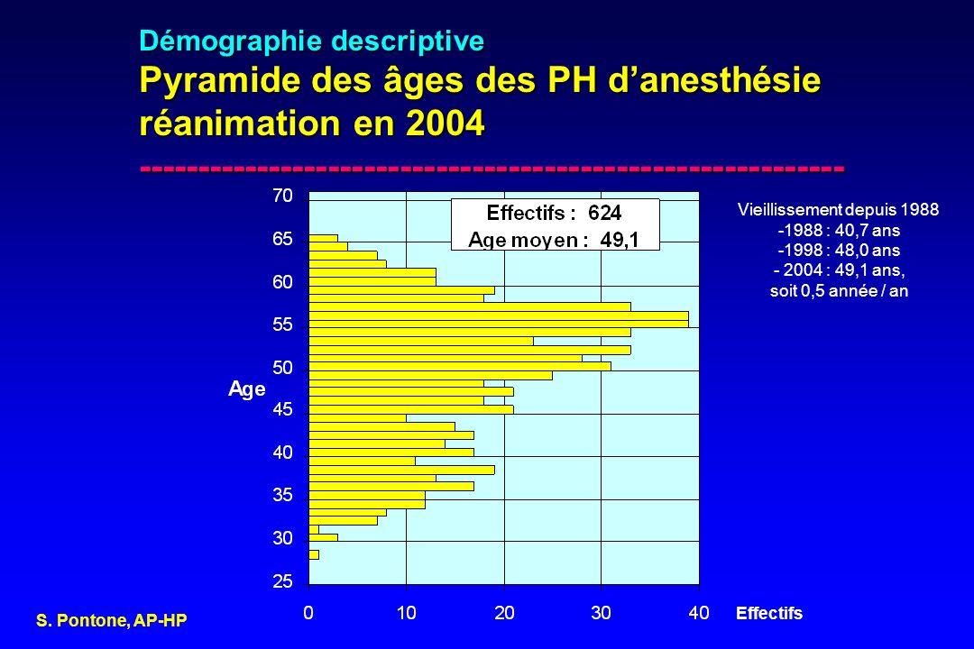 Démographie descriptive Pyramide des âges des PH danesthésie réanimation en 2004 ----------------------------------------------------------- Effectifs