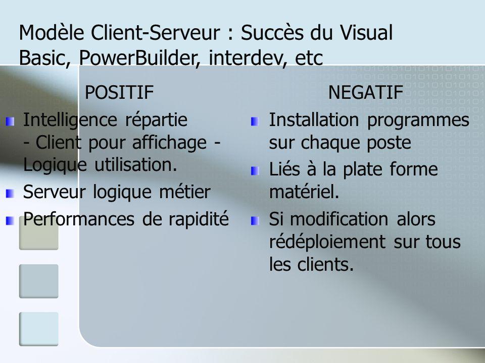 POSITIF Intelligence répartie - Client pour affichage - Logique utilisation. Serveur logique métier Performances de rapidité NEGATIF Installation prog