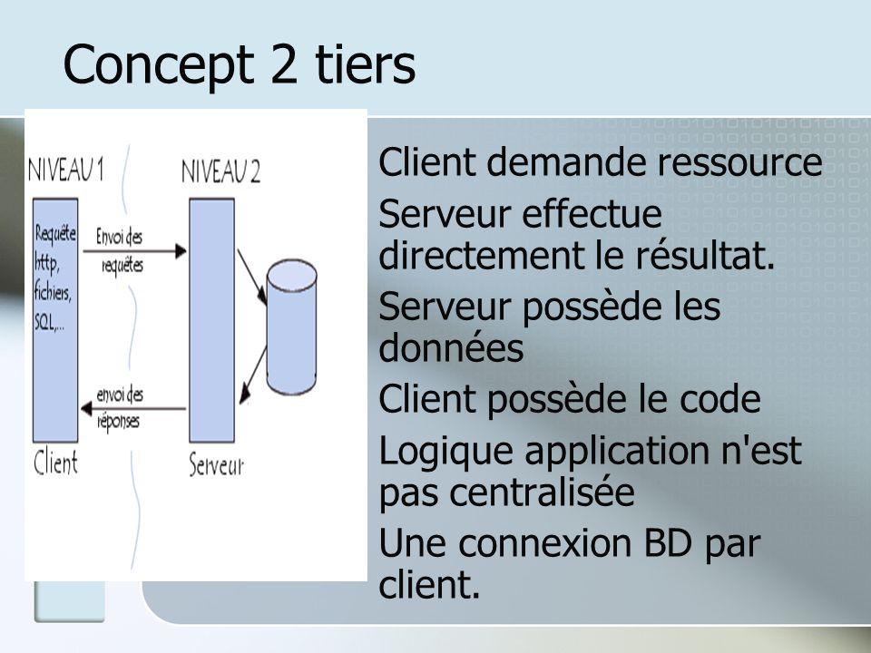Concept 2 tiers : Client demande ressource : Serveur effectue directement le résultat. : Serveur possède les données : Client possède le code : Logiqu