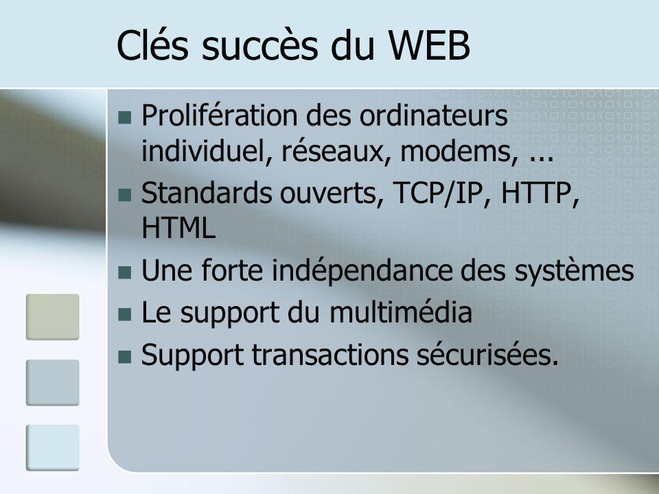 Clés succès du WEB Prolifération des ordinateurs individuel, réseaux, modems,... Standards ouverts, TCP/IP, HTTP, HTML Une forte indépendance des syst
