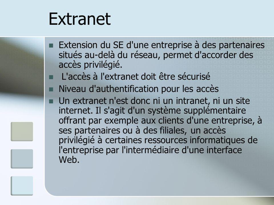 Extranet Extension du SE d'une entreprise à des partenaires situés au-delà du réseau, permet d'accorder des accès privilégié. L'accès à l'extranet doi