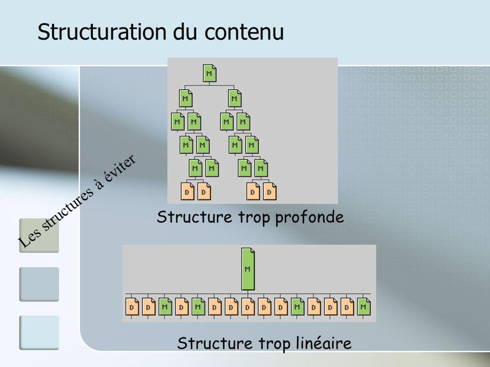 Structuration du contenu Structure trop profonde Structure trop linéaire Les structures à éviter