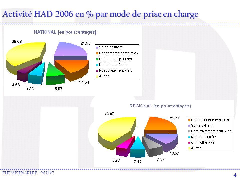 4 Activité HAD 2006 en % par mode de prise en charge