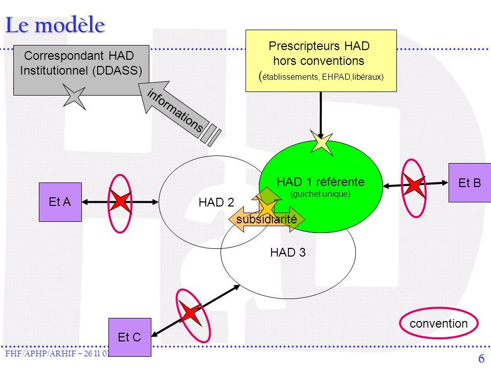 FHF/APHP/ARHIF – 26 11 07 6 Le modèle HAD 1 HAD 2 HAD 3 Prescripteurs HAD hors conventions ( établissements, EHPAD,libéraux) HAD 1 référente (guichet