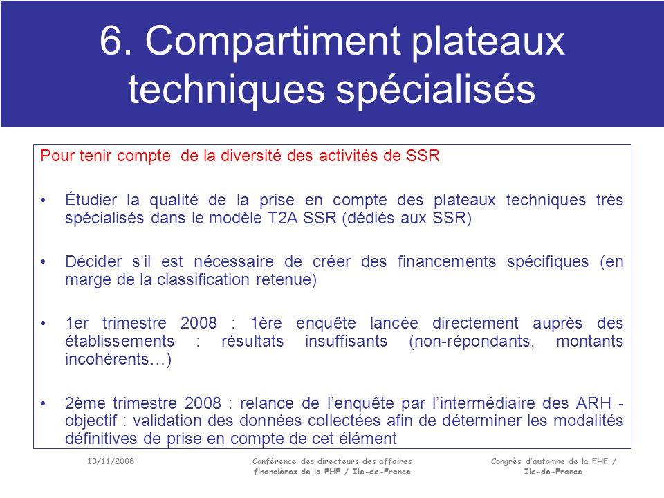 13/11/2008Conférence des directeurs des affaires financières de la FHF / Ile-de-France Congrès dautomne de la FHF / Ile-de-France 6.