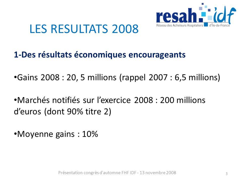 LES RESULTATS 2008 Présentation congrès d'automne FHF IDF - 13 novembre 2008 3 1-Des résultats économiques encourageants Gains 2008 : 20, 5 millions (
