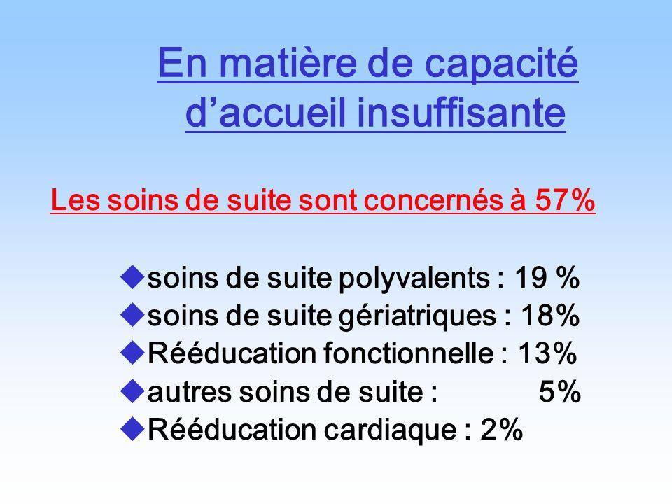 En matière de capacité daccueil insuffisante Les soins de suite sont concernés à 57% soins de suite polyvalents : 19 % soins de suite gériatriques : 1
