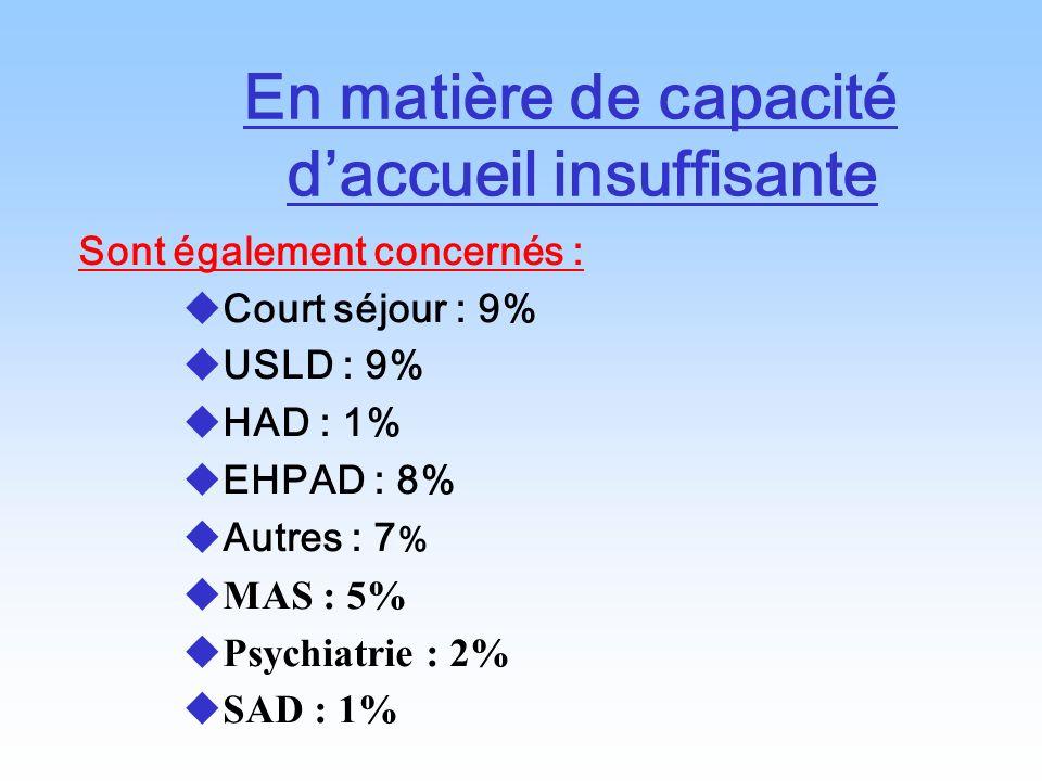 En matière de capacité daccueil insuffisante Sont également concernés : Court séjour : 9% USLD : 9% HAD : 1% EHPAD : 8% Autres : 7 % MAS : 5% Psychiat