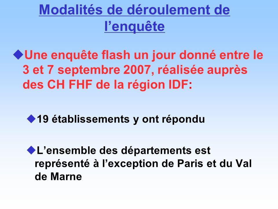 Modalités de déroulement de lenquête Une enquête flash un jour donné entre le 3 et 7 septembre 2007, réalisée auprès des CH FHF de la région IDF: 19 é