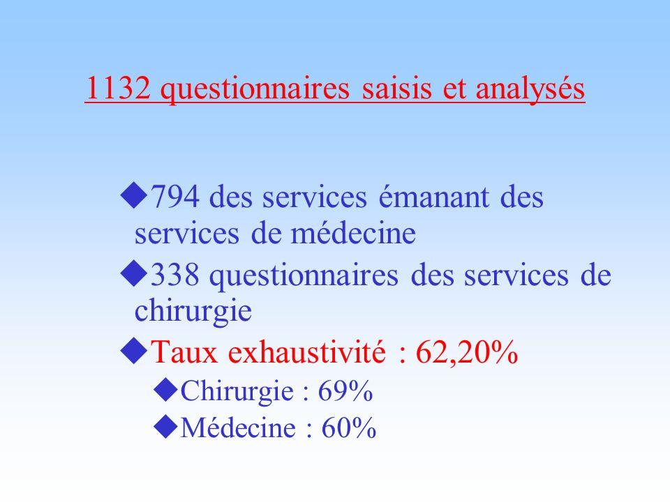 1132 questionnaires saisis et analysés 794 des services émanant des services de médecine 338 questionnaires des services de chirurgie Taux exhaustivit