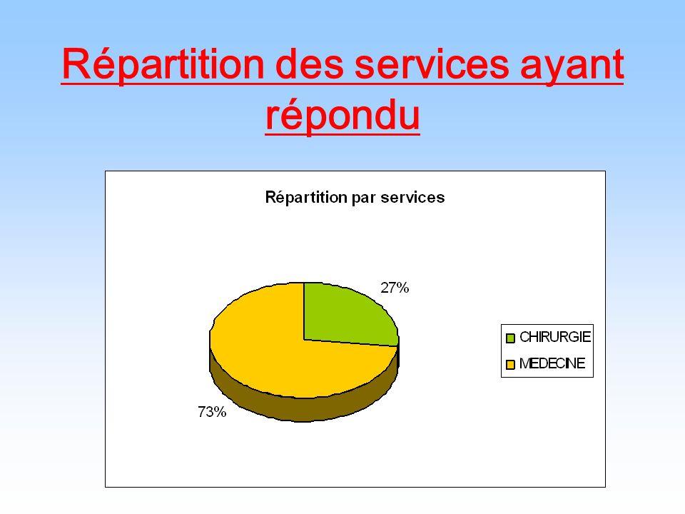 Répartition des services ayant répondu