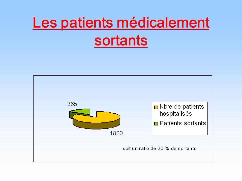 Durée dattente des patients médicalement sortants