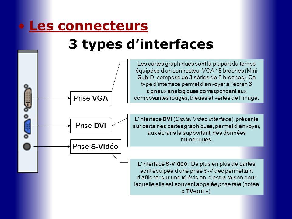 Les connecteurs 3 types dinterfaces Prise VGA Prise DVI Prise S-Vidéo Les cartes graphiques sont la plupart du temps équipées d'un connecteur VGA 15 b