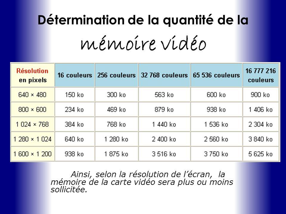 Détermination de la quantité de la mémoire vidéo Ainsi, selon la résolution de lécran, la mémoire de la carte vidéo sera plus ou moins sollicitée.