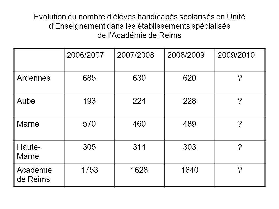 Evolution du nombre délèves handicapés scolarisés en Unité dEnseignement dans les établissements spécialisés de lAcadémie de Reims 2006/20072007/20082008/20092009/2010 Ardennes685630620.
