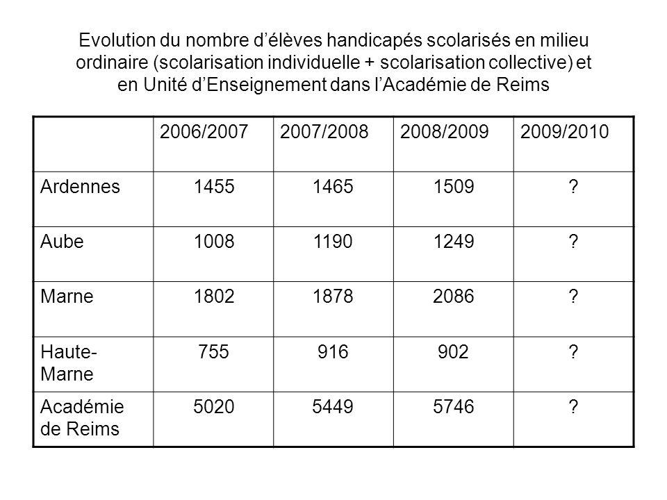 % des élèves handicapés/population scolaire de référence, selon les différentes modalités de scolarisation (2008/2009) ArdennesAubeMarneHaute- Marne Académie Reims National Scol.ind.