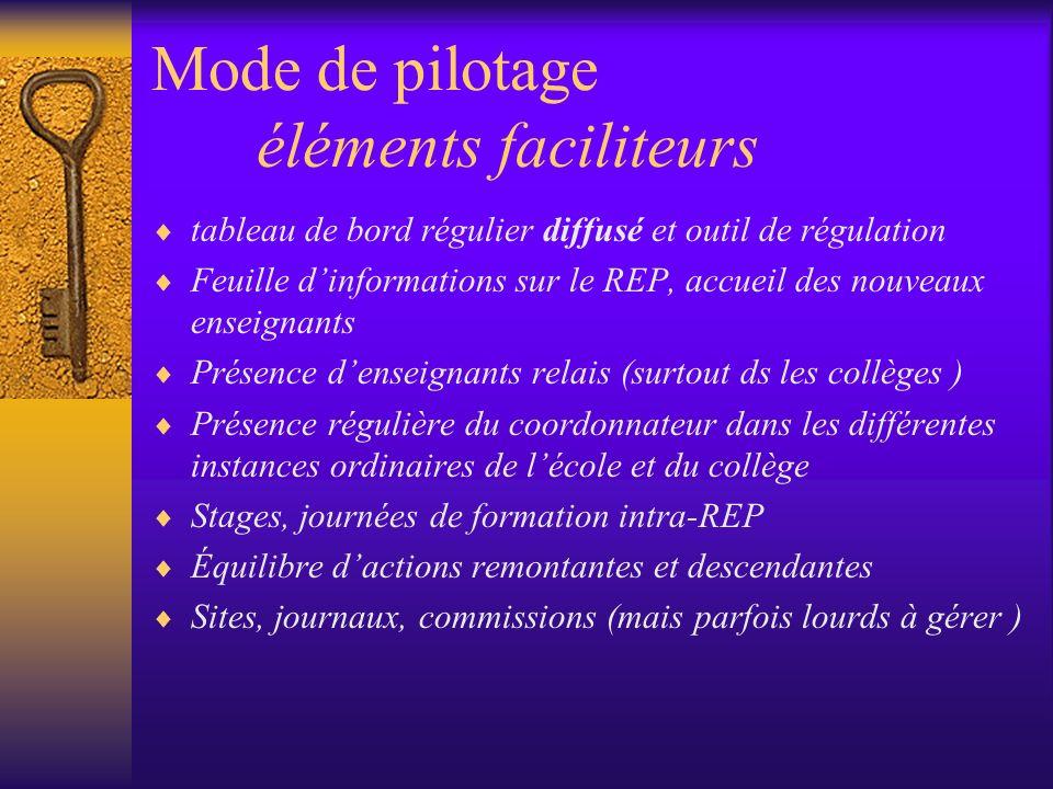 Le REP et son environnement Majoritairement les REP décrivent un partenariat constructif tant avec les structures socio-culturelles quavec les collectivités locales qui sont toujours des financeurs importants