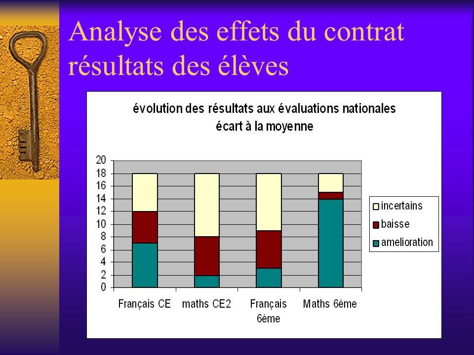 Analyse des effets du contrat résultats des élèves