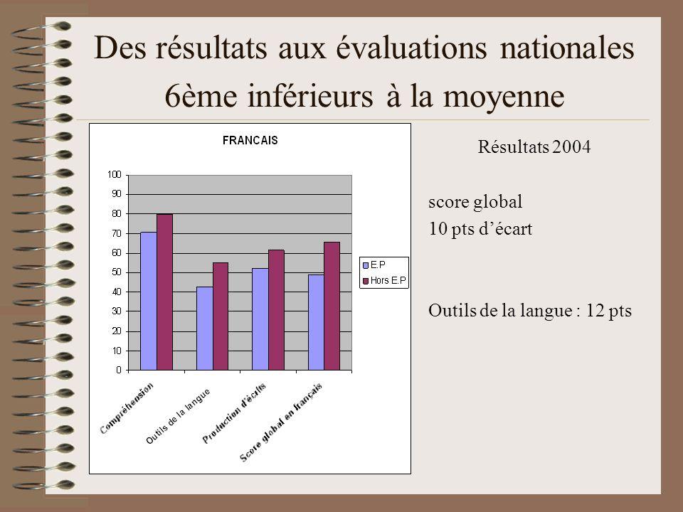 Des résultats aux évaluations nationales 6ème inférieurs à la moyenne Résultats 2004 score global 10 pts décart Outils de la langue : 12 pts