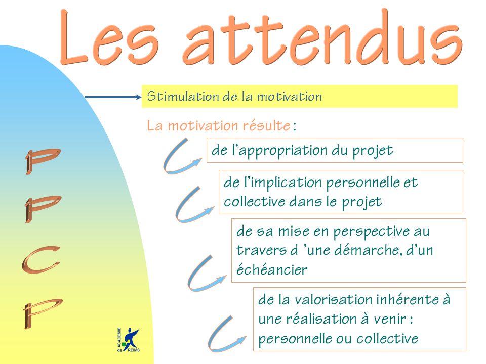Stimulation de la motivation La motivation résulte : de lappropriation du projet de sa mise en perspective au travers d une démarche, dun échéancier d