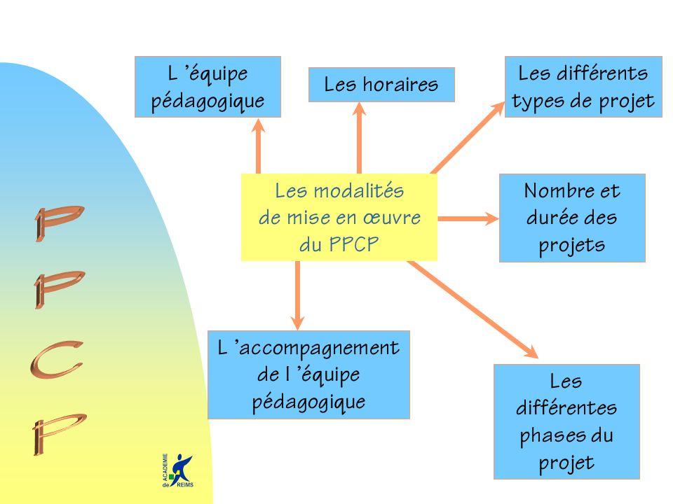 Les horaires Nombre et durée des projets Les différents types de projet L équipe pédagogique Les différentes phases du projet L accompagnement de l éq