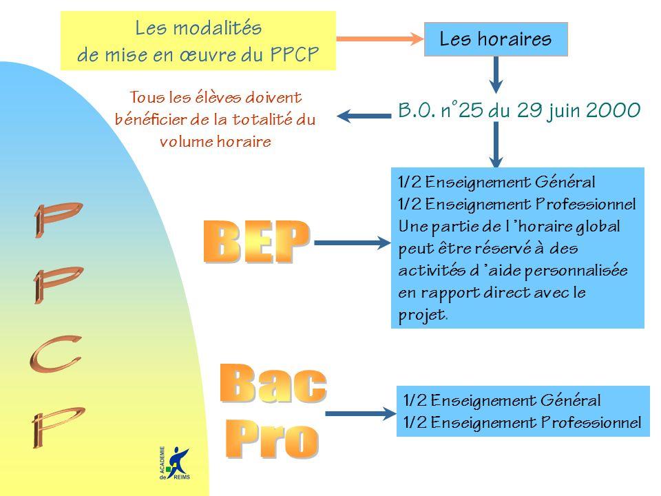 Les modalités de mise en œuvre du PPCP B.O. n°25 du 29 juin 2000 Les horaires 1/2 Enseignement Général 1/2 Enseignement Professionnel Une partie de l